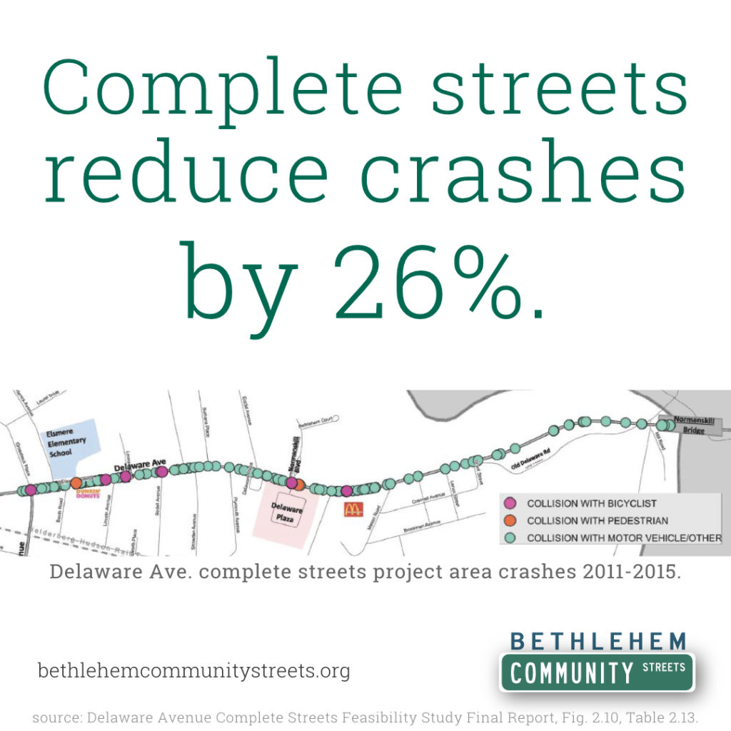 Complete streets reduce crashes by 26%
